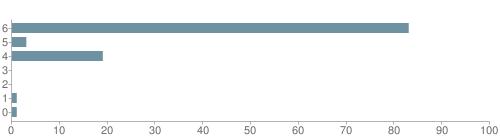 Chart?cht=bhs&chs=500x140&chbh=10&chco=6f92a3&chxt=x,y&chd=t:83,3,19,0,0,1,1&chm=t+83%,333333,0,0,10|t+3%,333333,0,1,10|t+19%,333333,0,2,10|t+0%,333333,0,3,10|t+0%,333333,0,4,10|t+1%,333333,0,5,10|t+1%,333333,0,6,10&chxl=1:|other|indian|hawaiian|asian|hispanic|black|white
